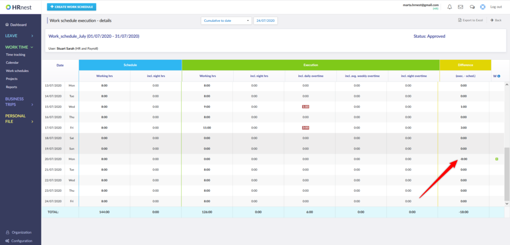 Under-hours visible in the Schedule execution report.